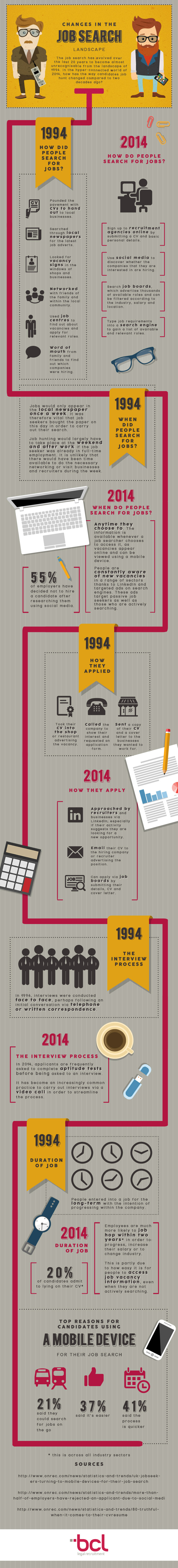Changes in the job search landscape
